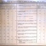 Exemple de tableau rétrospectif, recensement publié en 1949