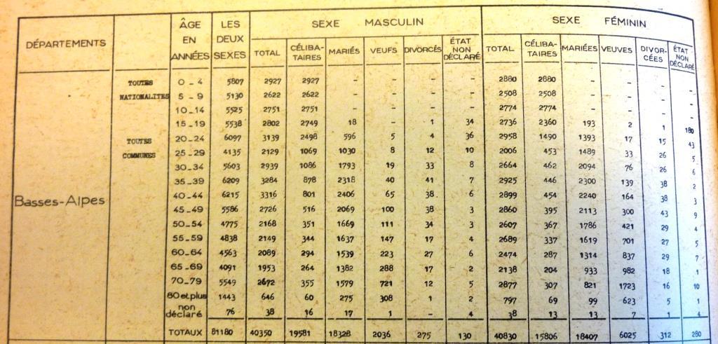 Exemple tiré des résultats du recensement de 1946 (vol. II, Population présente totale, Tableaux France entière, Tableaux par département, p. 38)