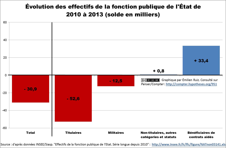 Évolution des effectifs de la fonction publique de l'État de 2010 à 2013 (solde en milliers)